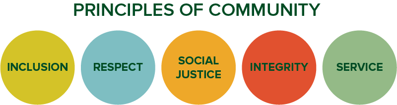 CSU's Principles of Community are Inclusion, Respect, Social Justice, Integrity, and Service