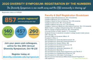 Diversity Symposium Registration by the numbers: 857 total registered people as of 9/14/20