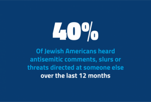 40% of Jewish Americans heard antisemitic comments, slurs, or threats directed at someone else over the last 12 months