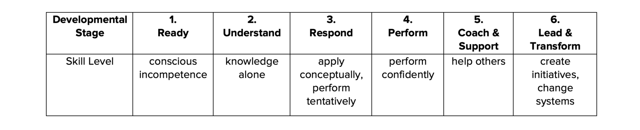 Process of Feedback chart (text indicated below)